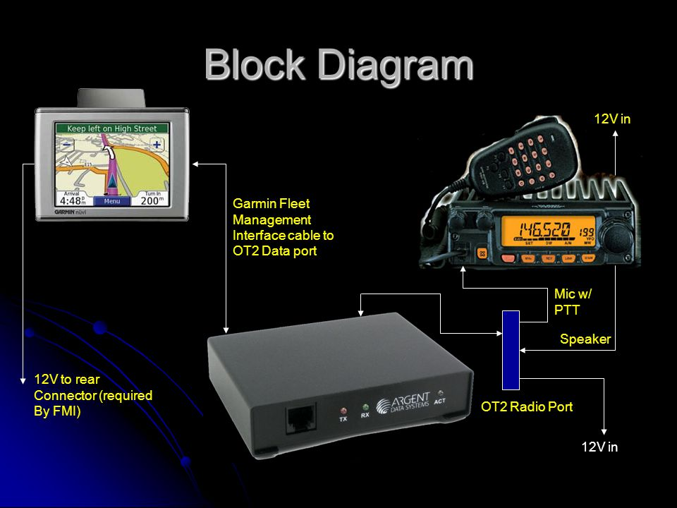 Block Diagram 12V in Garmin Fleet Management Interface cable to