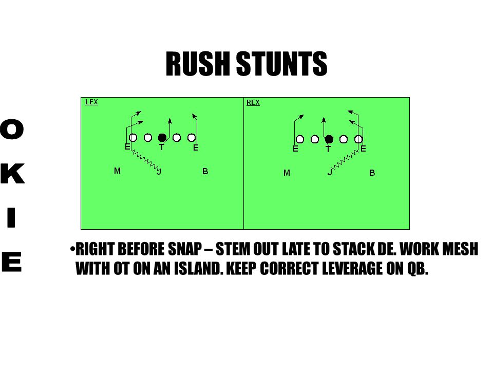 RUSH STUNTS OKIE. RIGHT BEFORE SNAP – STEM OUT LATE TO STACK DE.