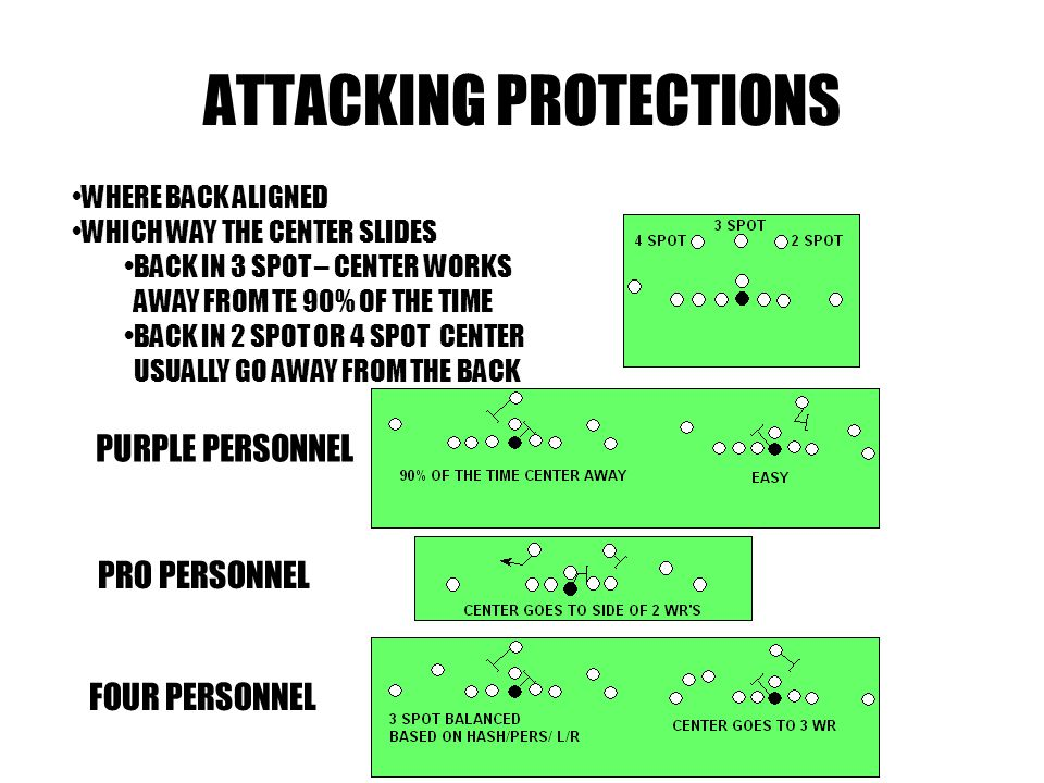 ATTACKING PROTECTIONS