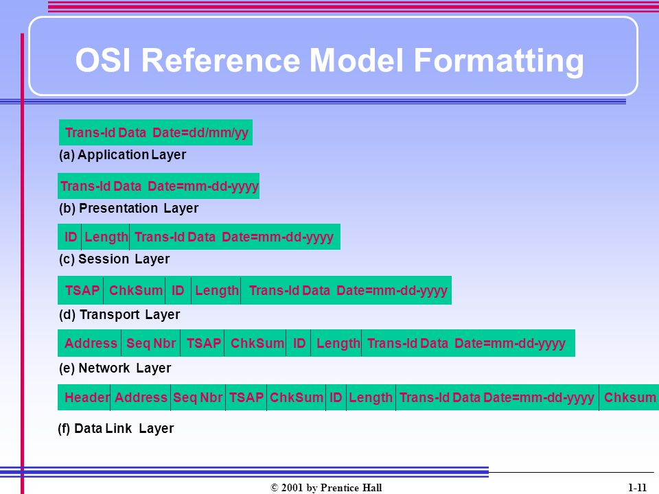 OSI Reference Model Formatting