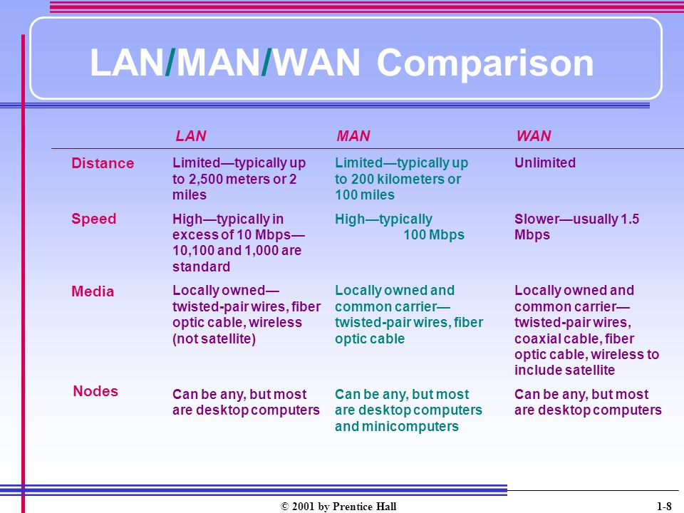 LAN/MAN/WAN Comparison