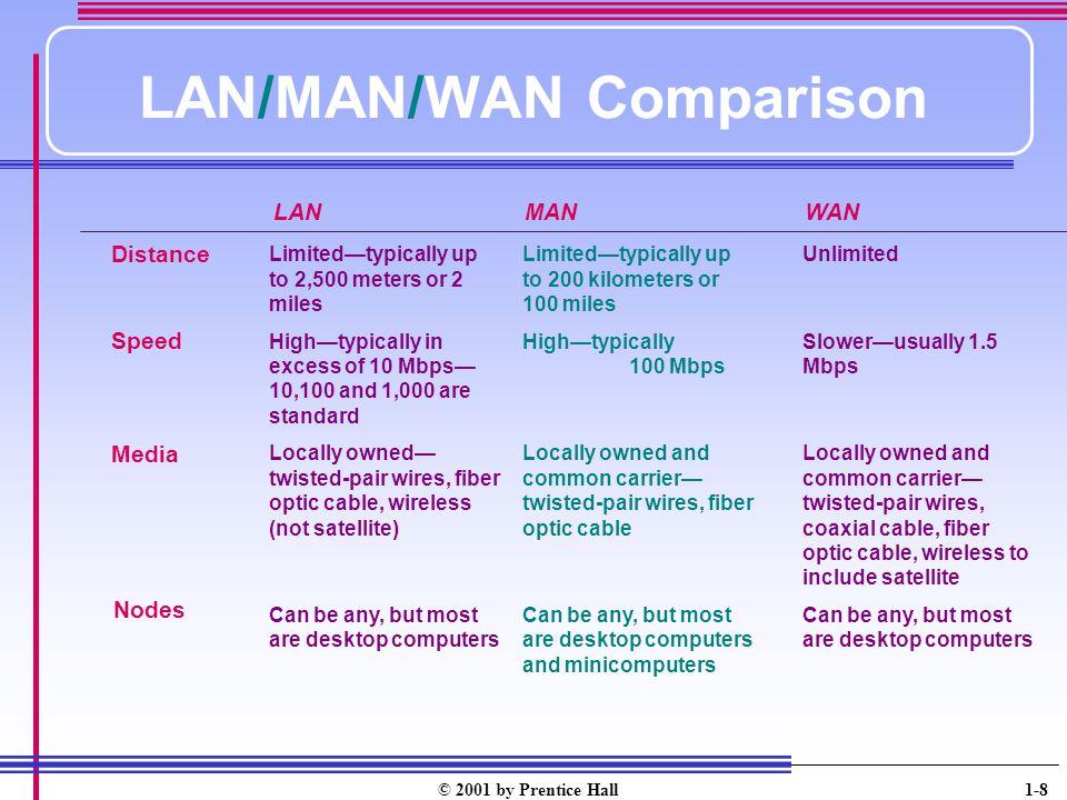 LAN/MAN/WAN Comparison