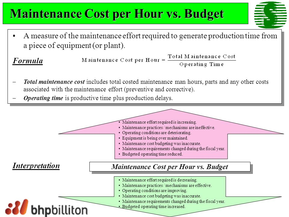 Maintenance Cost per Hour vs. Budget
