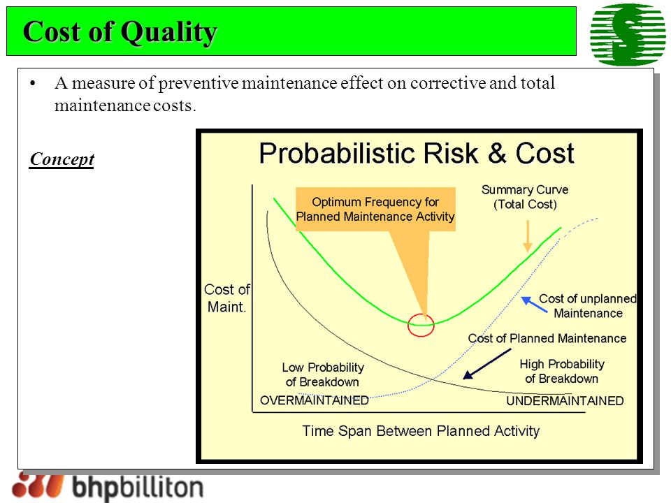 Cost of Quality A measure of preventive maintenance effect on corrective and total maintenance costs.