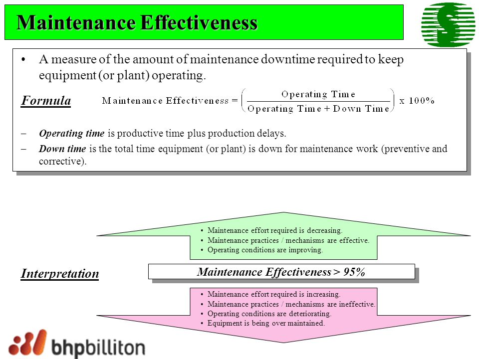 Maintenance Effectiveness > 95%