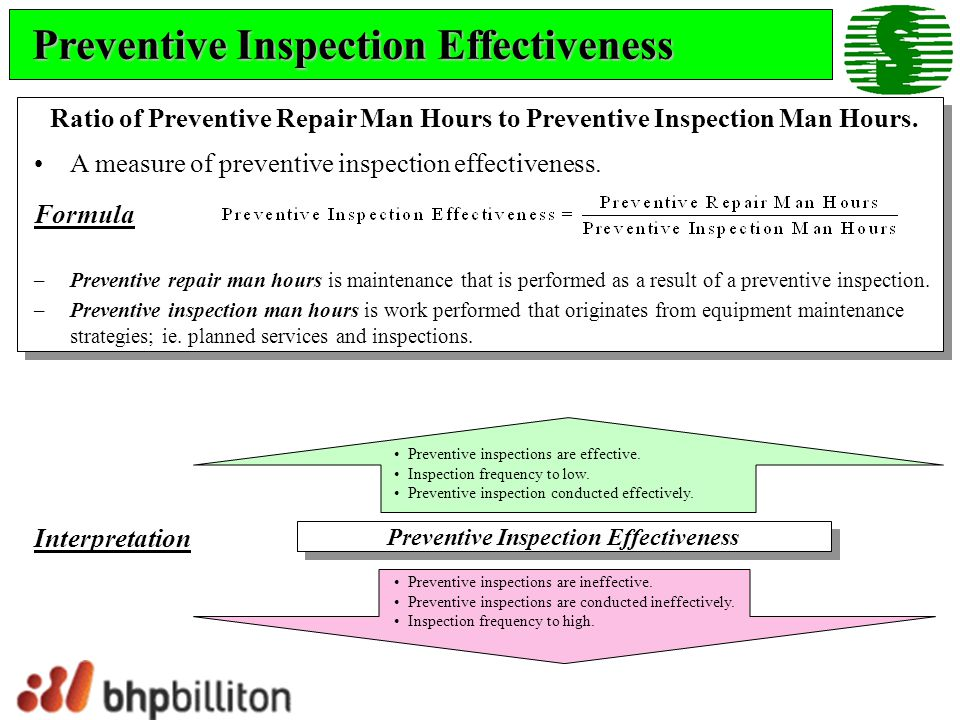 Preventive Inspection Effectiveness