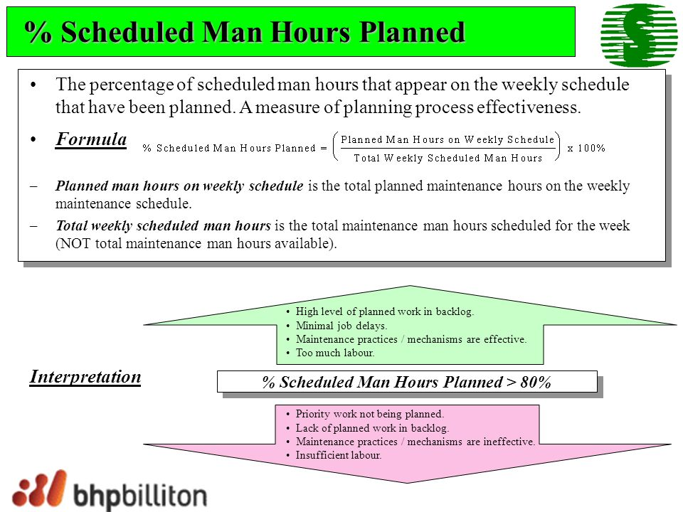 % Scheduled Man Hours Planned > 80%