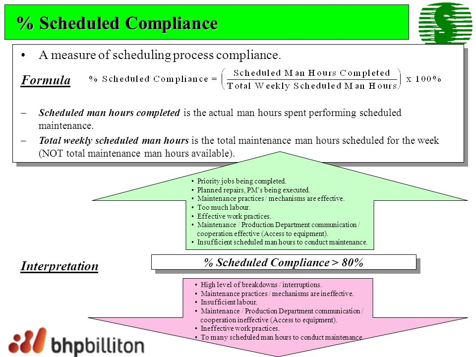% Scheduled Compliance > 80%