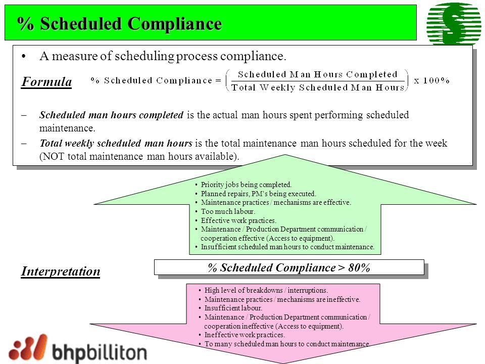% Scheduled Compliance > 80%