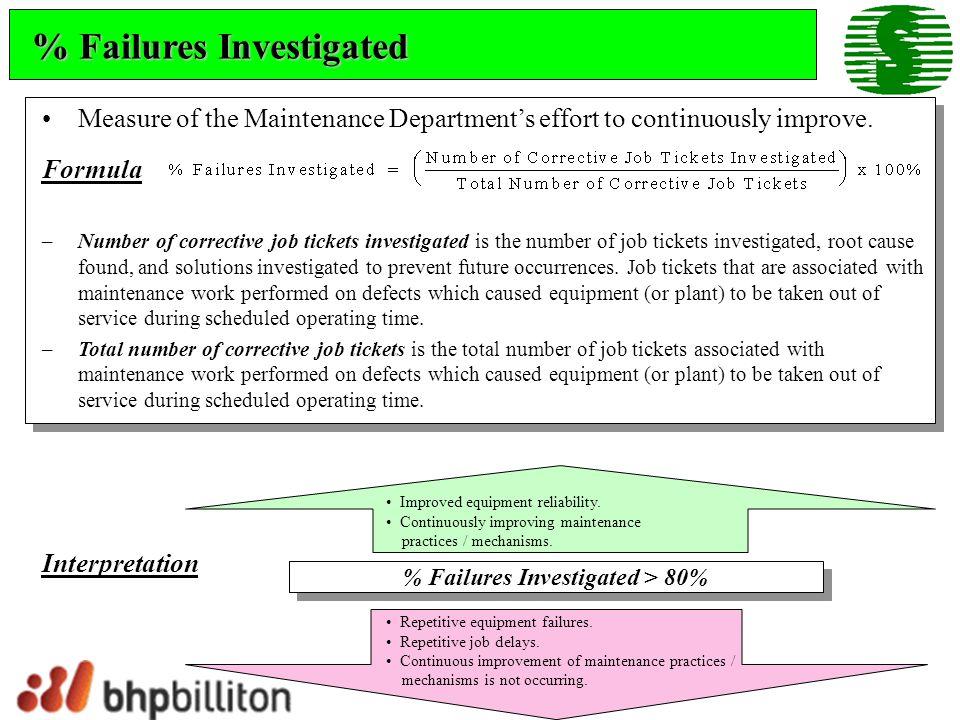 % Failures Investigated > 80%