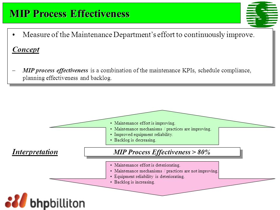 MIP Process Effectiveness > 80%