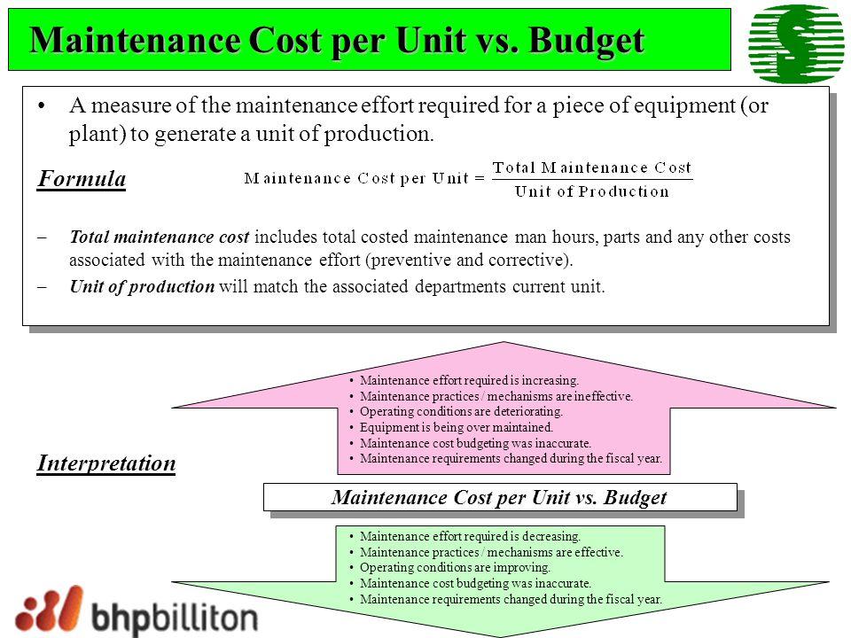 Maintenance Cost per Unit vs. Budget