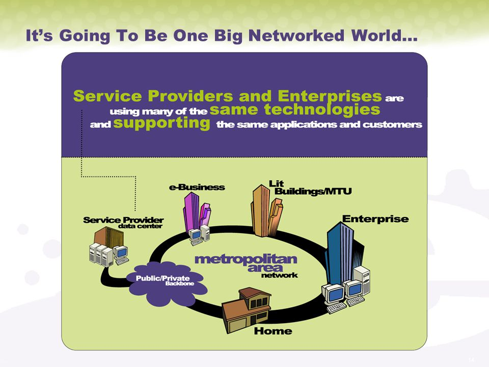 It's Going To Be One Big Networked World…