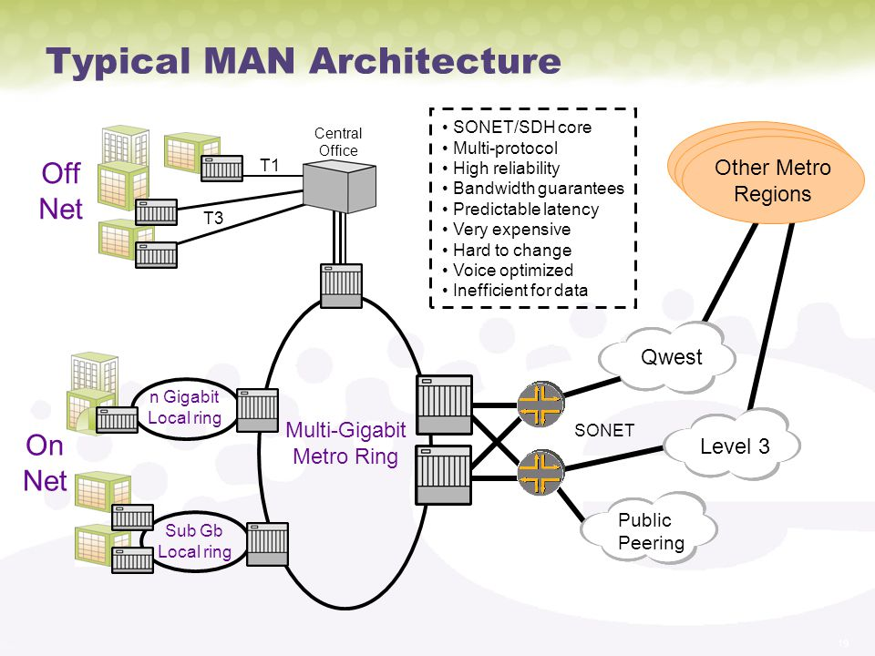 Typical MAN Architecture