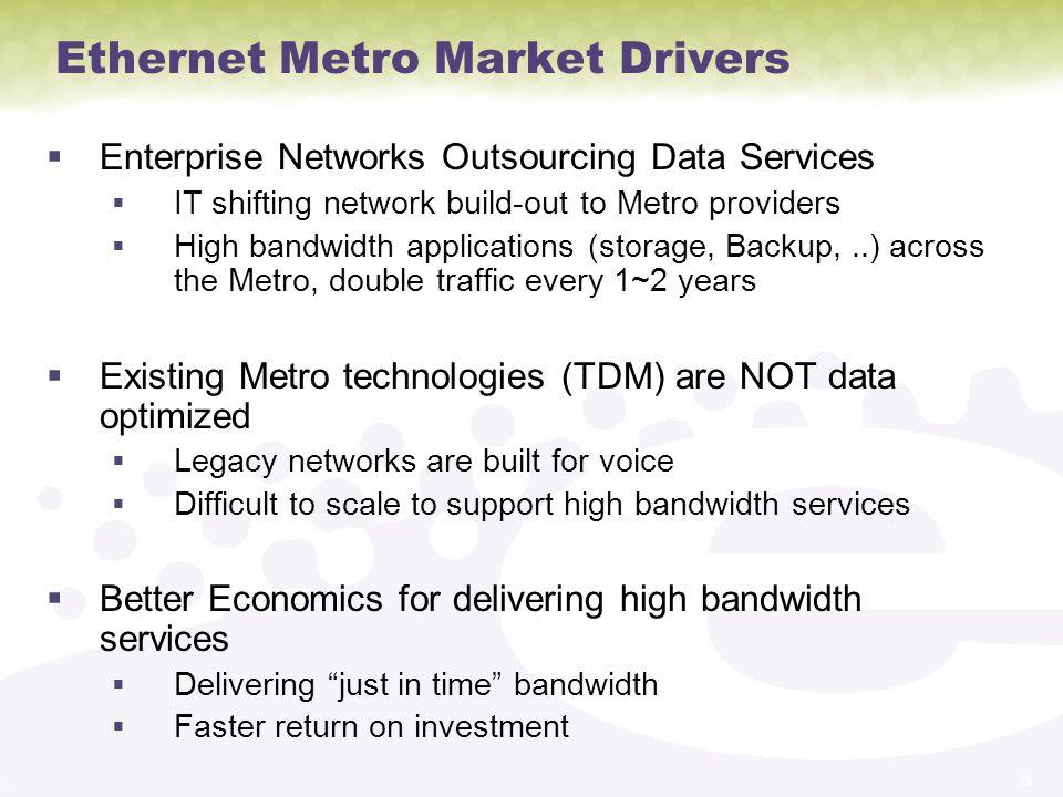Ethernet Metro Market Drivers