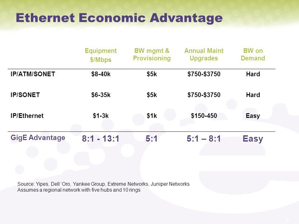 Ethernet Economic Advantage