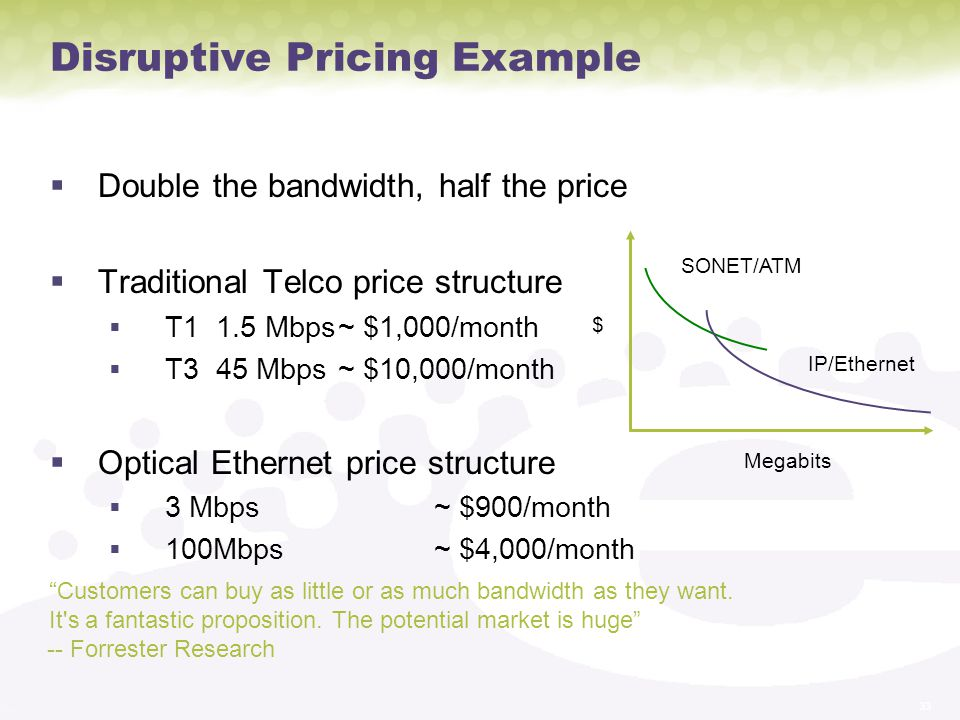 Disruptive Pricing Example