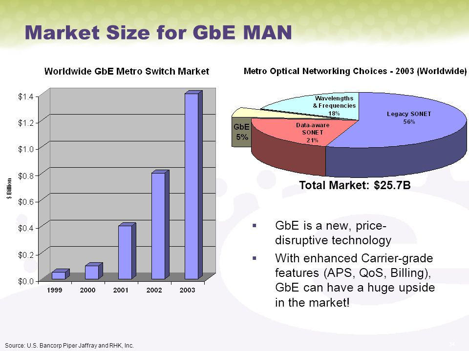 Market Size for GbE MAN GbE is a new, price-disruptive technology