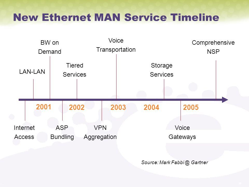 New Ethernet MAN Service Timeline
