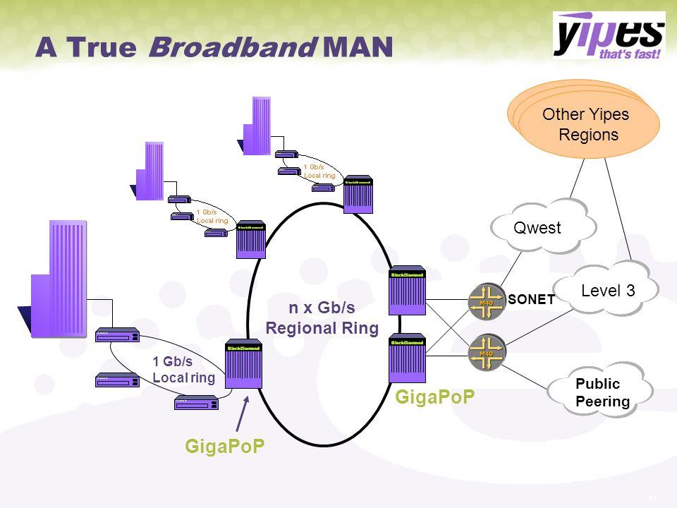 A True Broadband MAN GigaPoP GigaPoP Other Yipes Regions Qwest Level 3