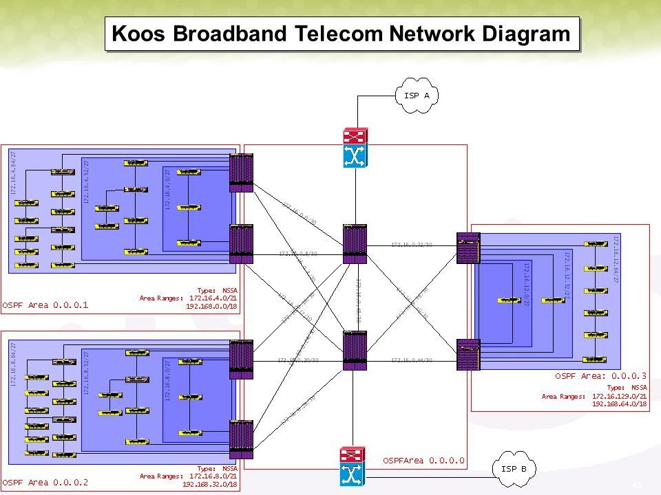Koos Broadband Telecom Network Diagram