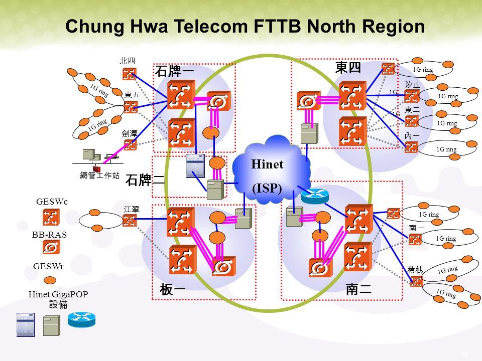 Chung Hwa Telecom FTTB North Region