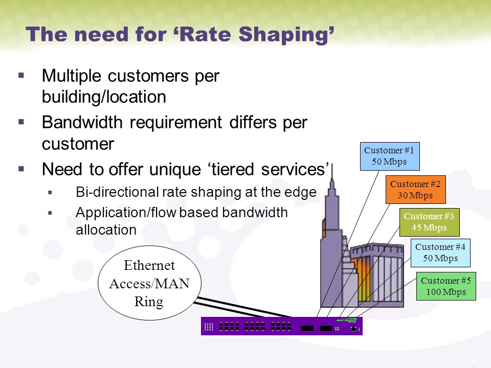 The need for 'Rate Shaping'
