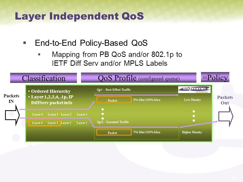 QoS Profile (configured queue)