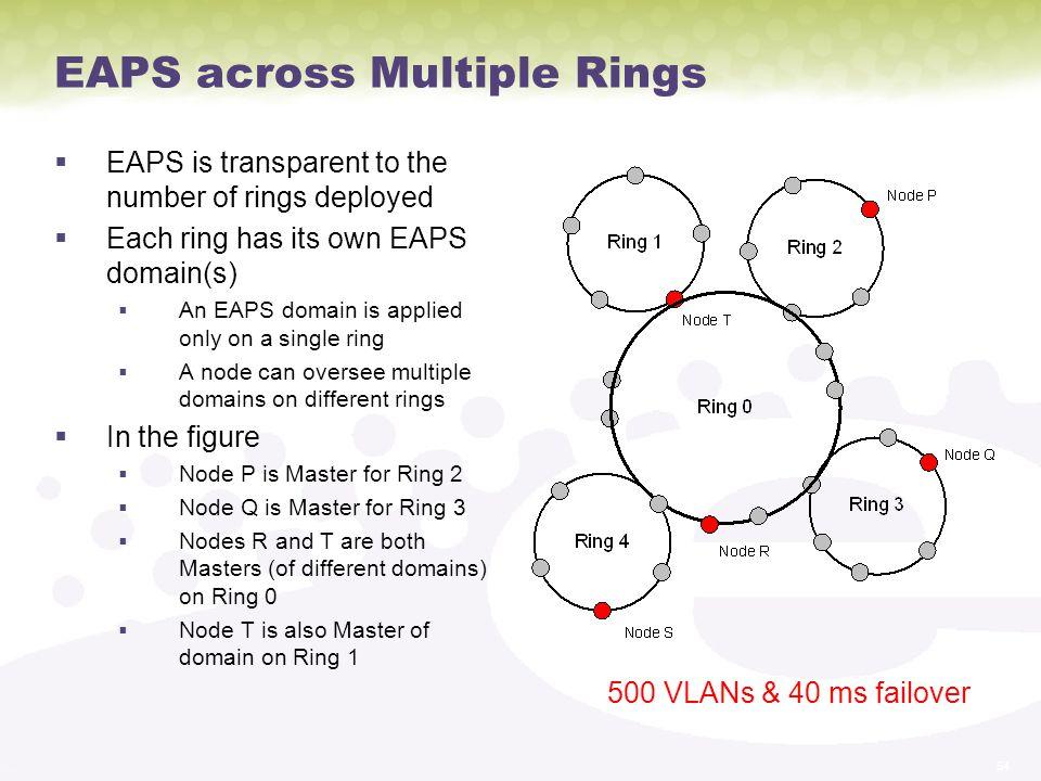 EAPS across Multiple Rings