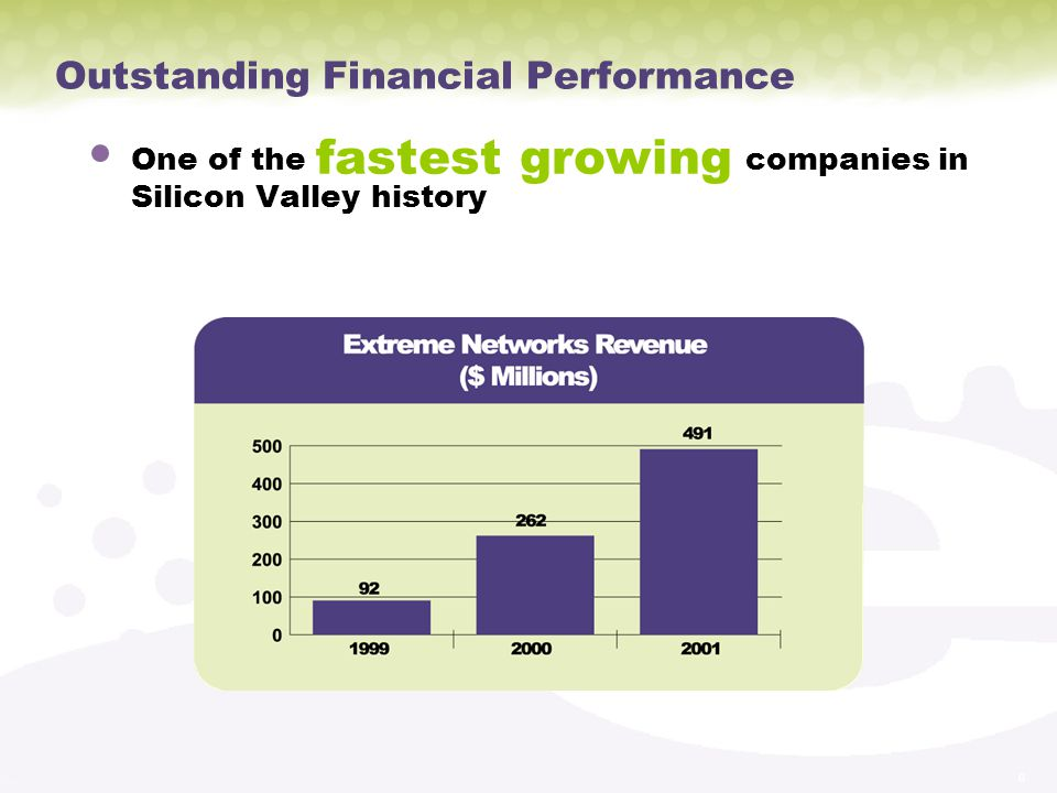 Outstanding Financial Performance