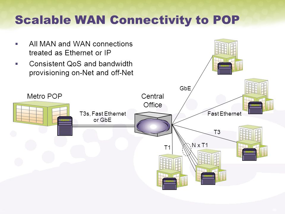Scalable WAN Connectivity to POP