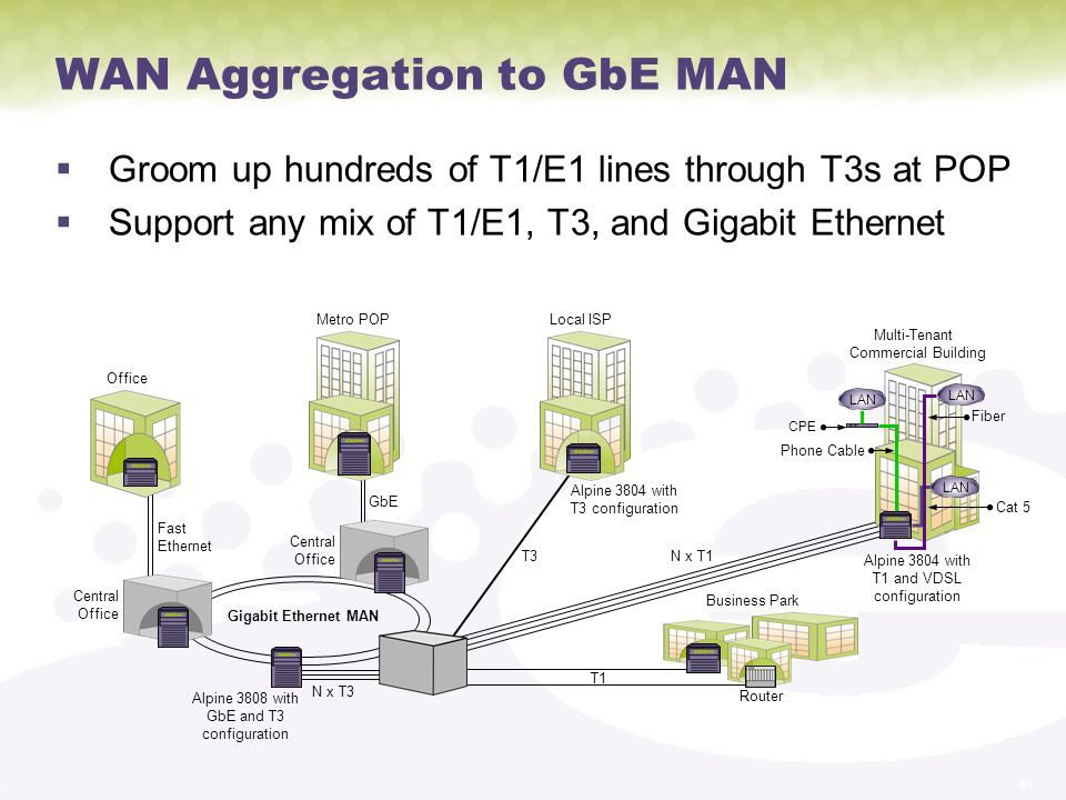 WAN Aggregation to GbE MAN
