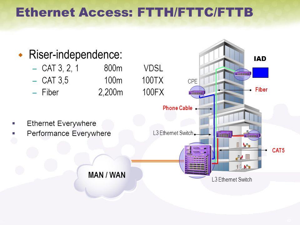 Ethernet Access: FTTH/FTTC/FTTB