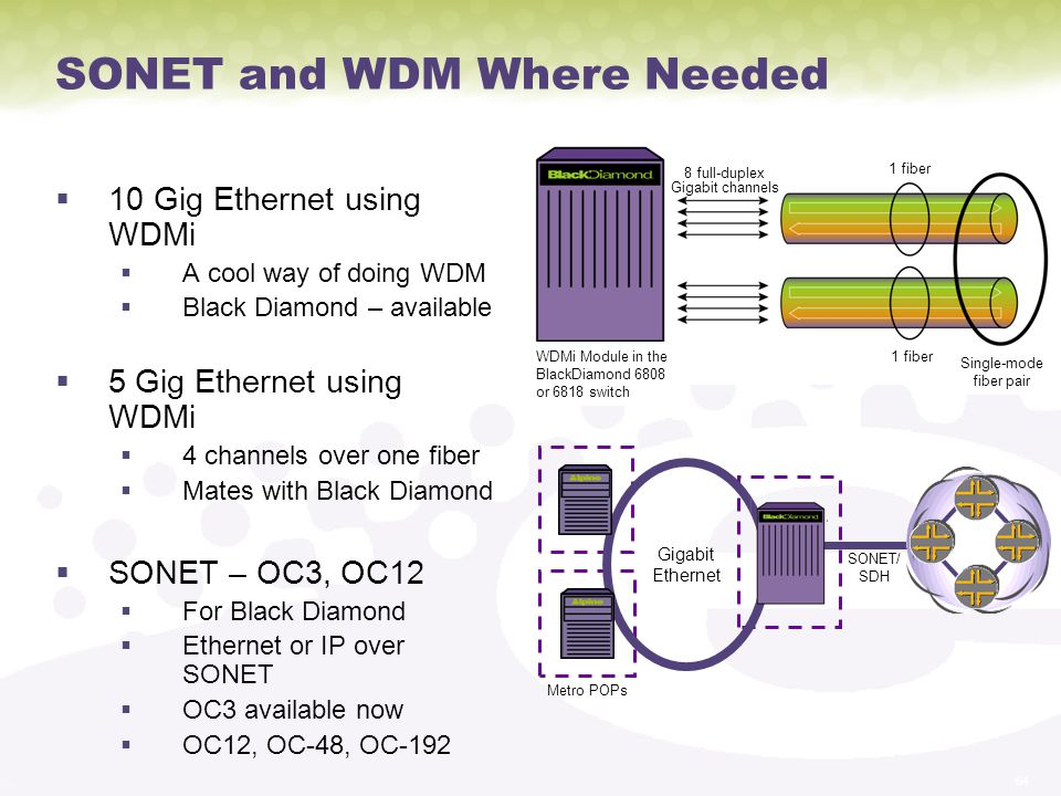 SONET and WDM Where Needed
