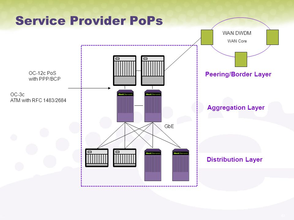 Service Provider PoPs Peering/Border Layer Aggregation Layer