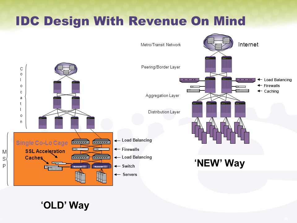 IDC Design With Revenue On Mind