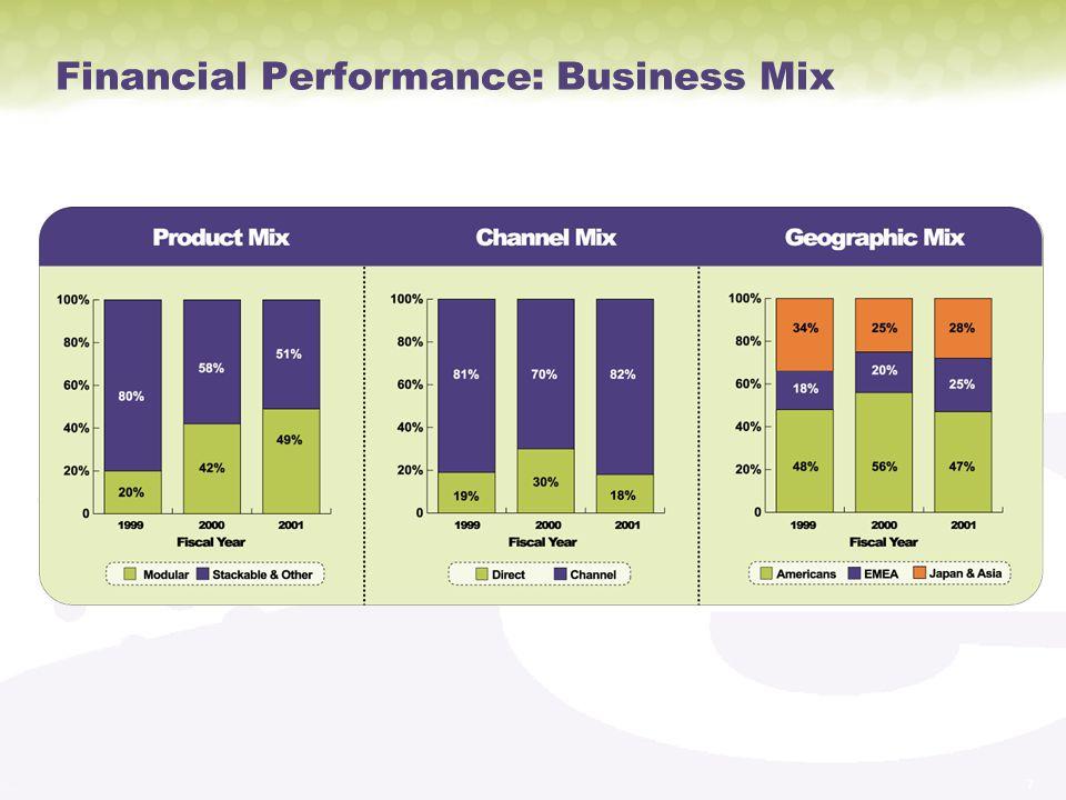 Financial Performance: Business Mix