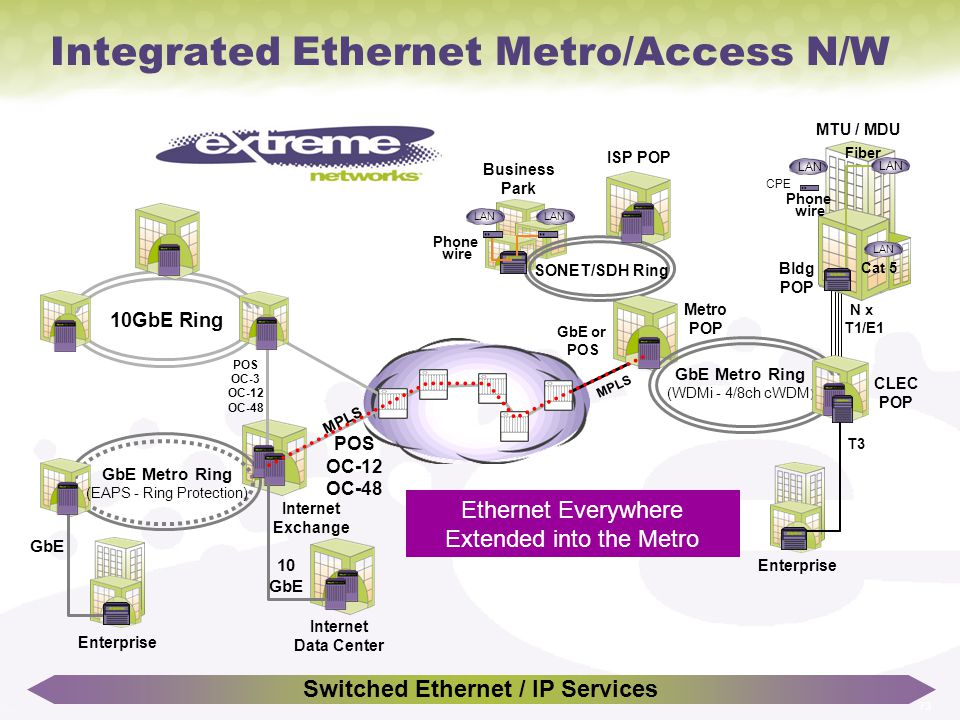 Integrated Ethernet Metro/Access N/W
