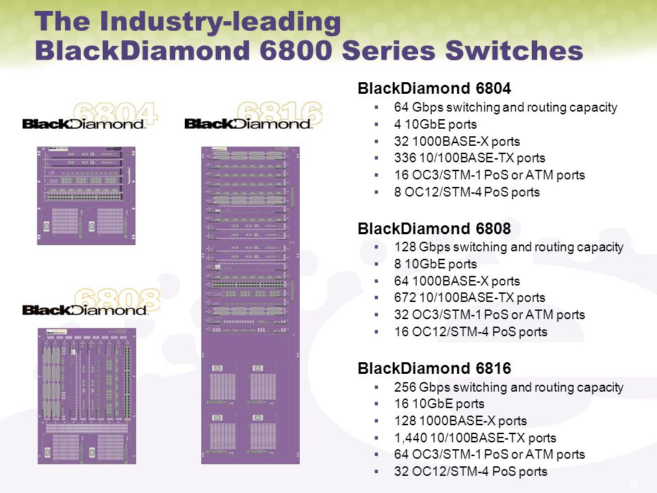 The Industry-leading BlackDiamond 6800 Series Switches