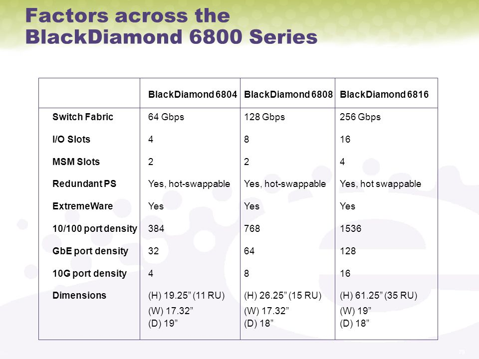 Factors across the BlackDiamond 6800 Series
