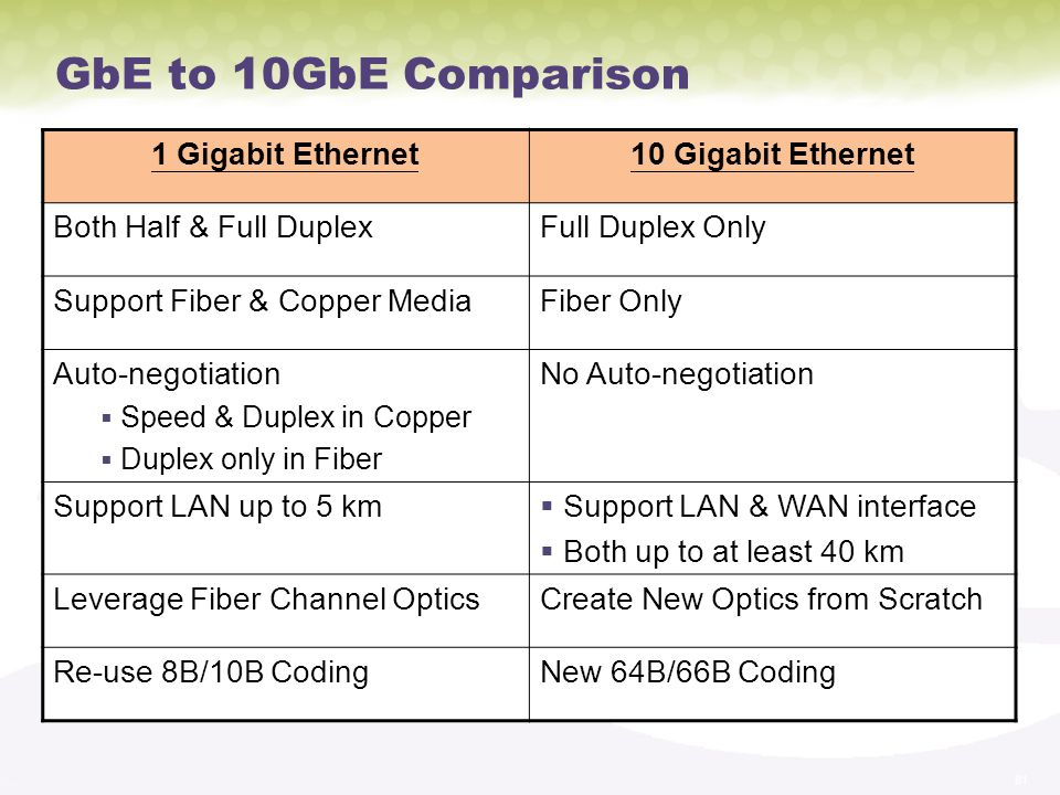 GbE to 10GbE Comparison 1 Gigabit Ethernet 10 Gigabit Ethernet