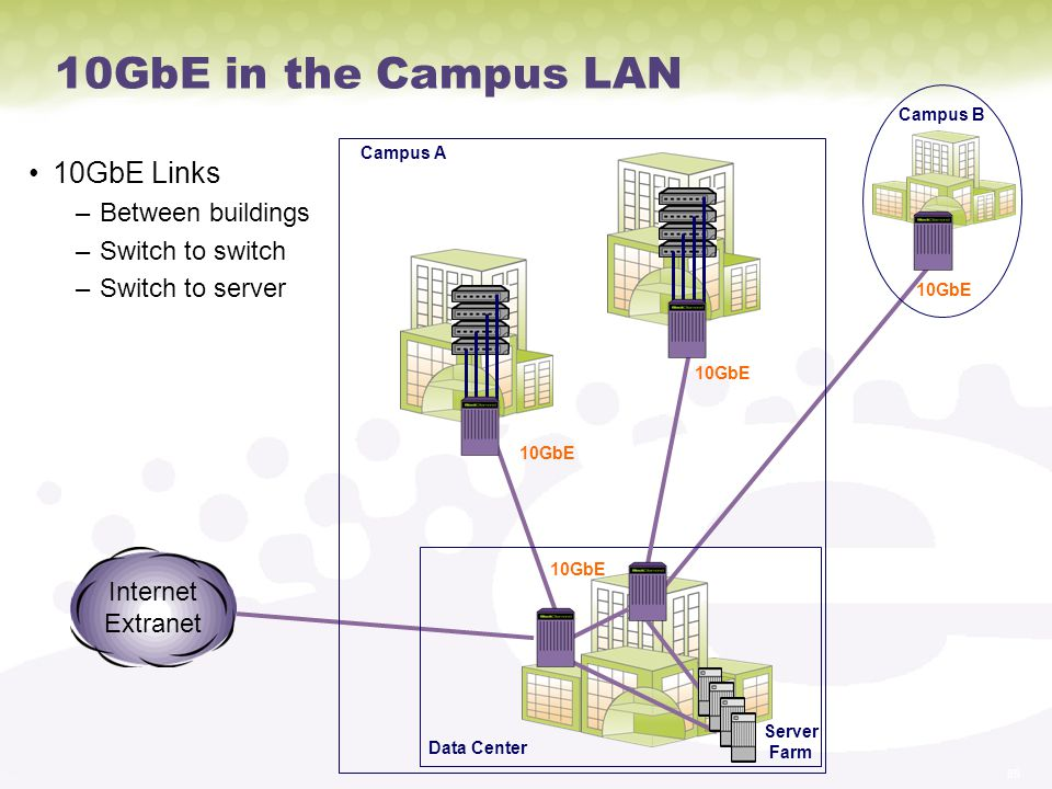 10GbE in the Campus LAN 10GbE Links Between buildings Switch to switch