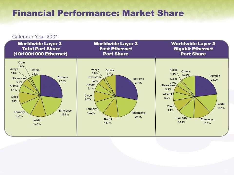Financial Performance: Market Share