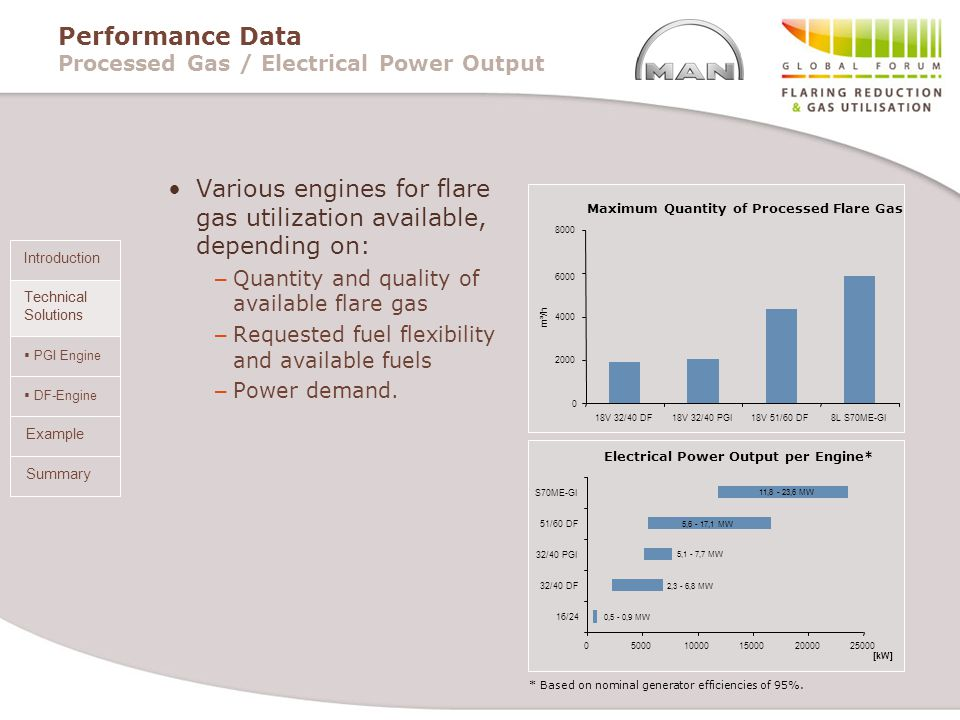 Performance Data Processed Gas / Electrical Power Output