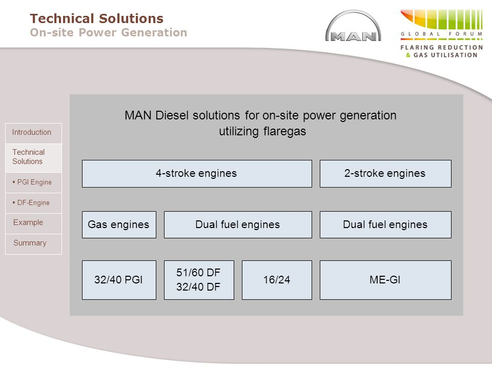 Technical Solutions On-site Power Generation