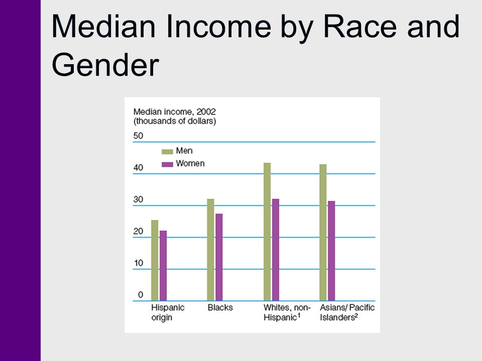 Median Income by Race and Gender