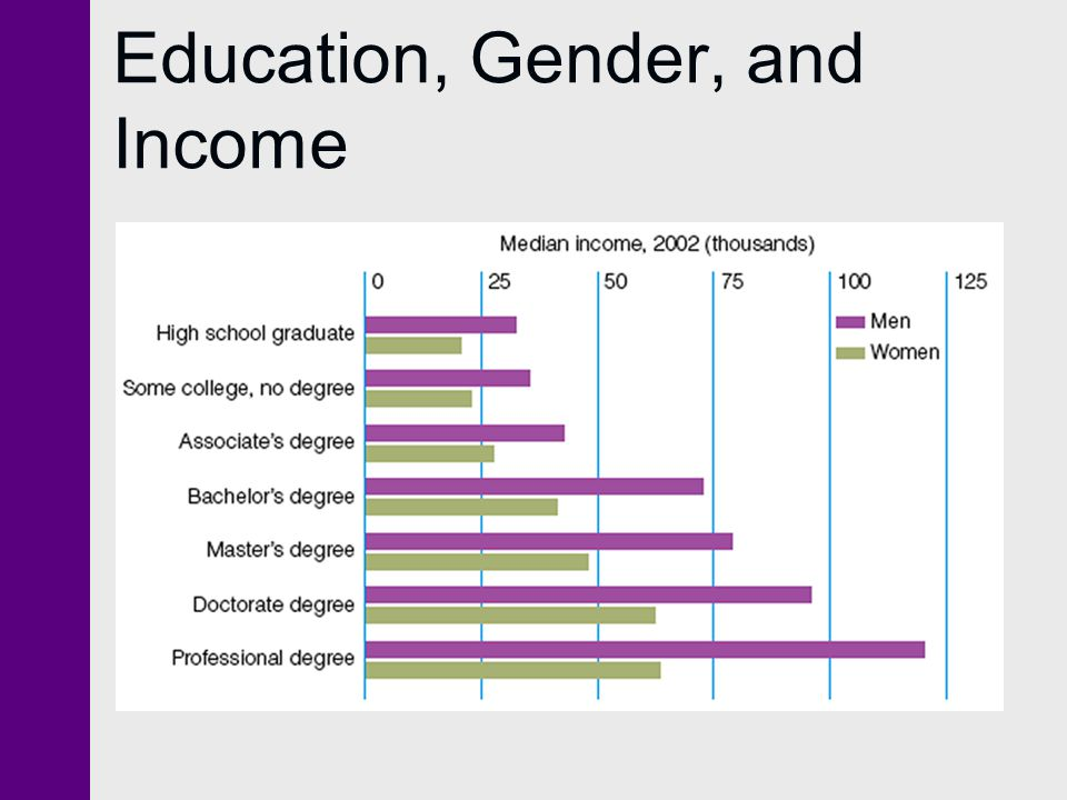 Education, Gender, and Income