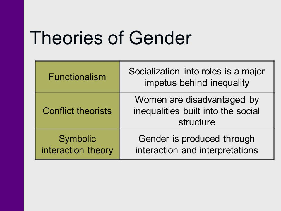 Theories of Gender Functionalism
