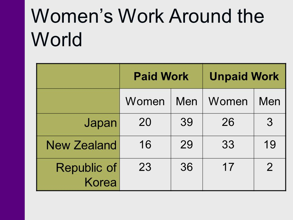 Women's Work Around the World