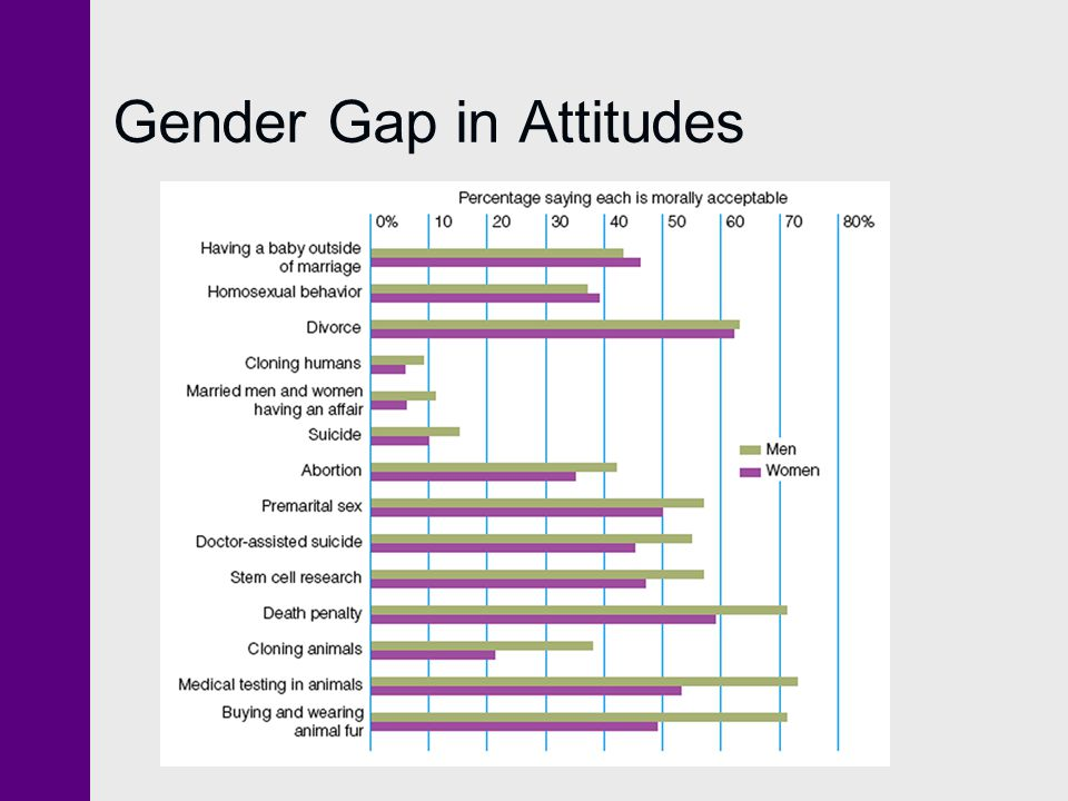 Gender Gap in Attitudes